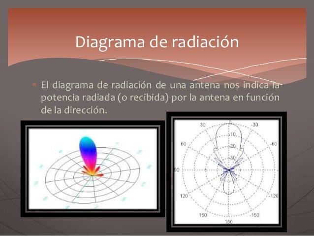 El diagrama de radiación de una antena nos indica la potencia radiada (o recibida) por la antena en función de la direcció...
