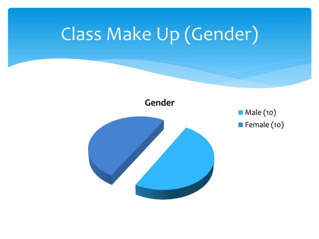Gender Male (10) Female (10) Class Make Up (Gender)