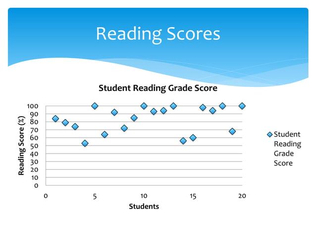 0 10 20 30 40 50 60 70 80 90 100 0 5 10 15 20 ReadingScore(%) Students Student Reading Grade Score Student Reading Grade S...
