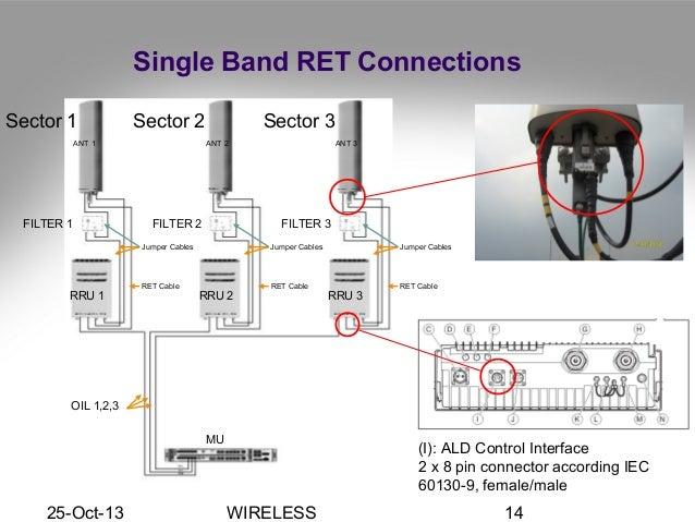 antenna installation engineering rh slideshare net