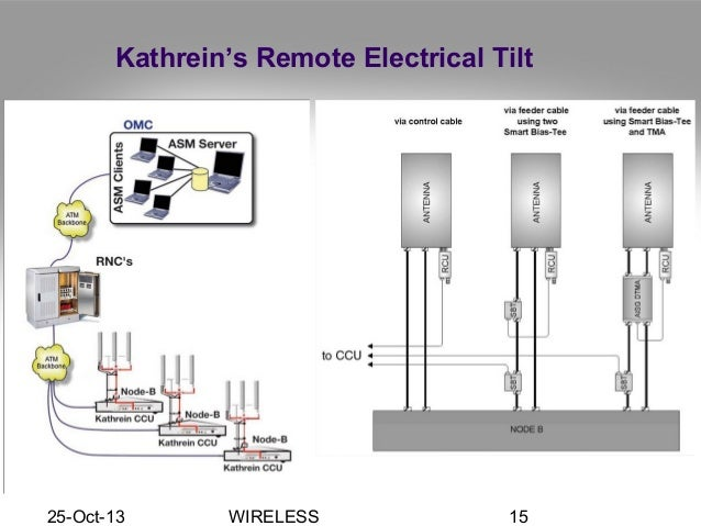 cellular remote electrical tilt wiring diagram house wiring rh maxturner co