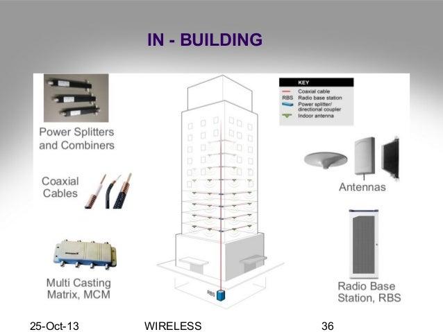 Antenna Installation Engineering