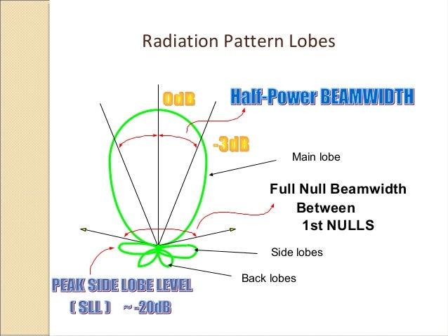 Antenna Parameters