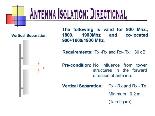 basics of antenna Regardless of what type of antenna you are using, the radio waves emanating from it can be categorized broadly into two types  hf progagation: the basics.