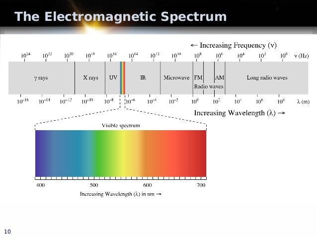 The Electromagnetic Spectrum 10