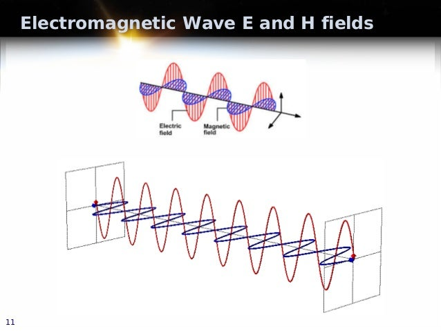 Electromagnetic Wave E and H fields 11