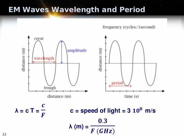 EM Waves Wavelength and Period 12 λ = c T = 𝒄𝒄 𝑭𝑭 c = speed of light = 3 𝟏𝟏𝟏𝟏𝟖𝟖 m/s λ (m) = 𝟎𝟎.𝟑𝟑 𝑭𝑭 (𝑮𝑮𝑮𝑮𝑮𝑮)