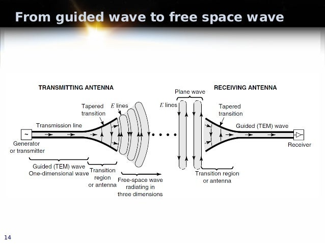 From guided wave to free space wave 14