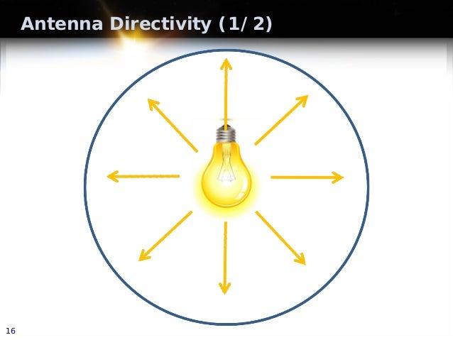 Antenna Directivity (1/2) 16