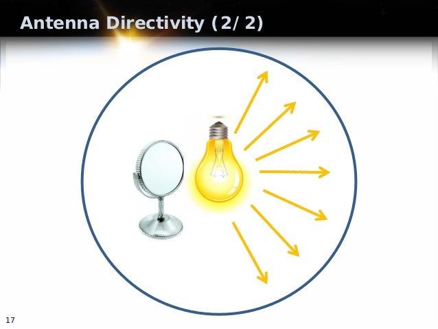 Antenna Directivity (2/2) 17