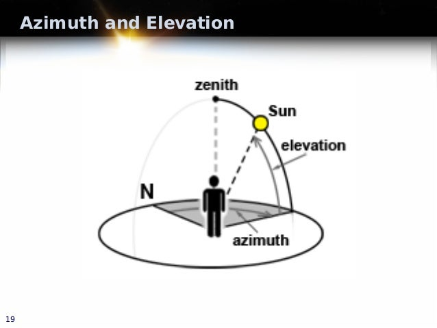 Azimuth and Elevation 19