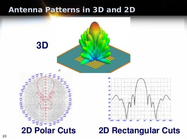 Antenna Patterns in 3D and 2D 20 3D 2D Polar Cuts 2D Rectangular Cuts