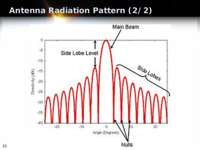 Antenna Radiation Pattern (2/2) 22