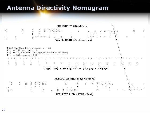 Antenna Directivity Nomogram 29