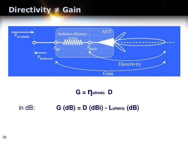 Directivity ≠ Gain 30 G = ηohmic D in dB: G (dB) = D (dBi) - Lohmic (dB)