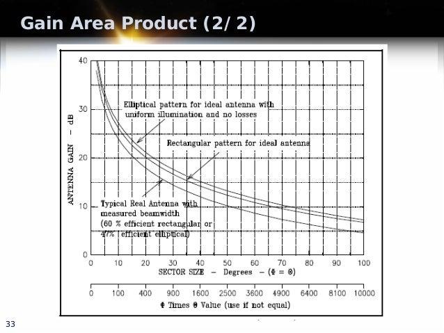 Gain Area Product (2/2) 33