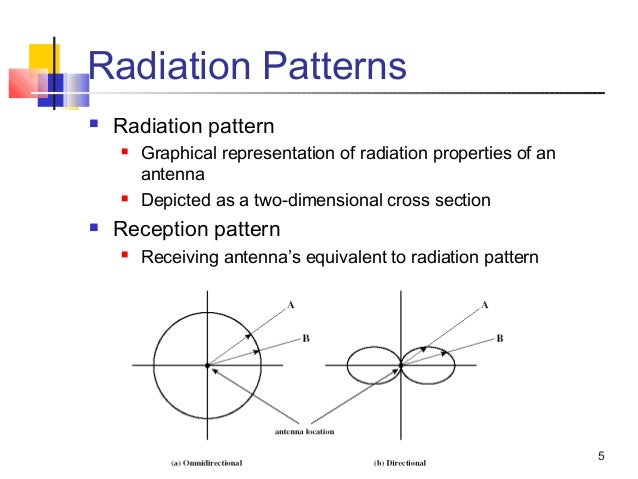 Antennas wave and propagation
