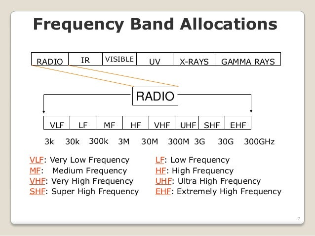 Antenna wrt frequency