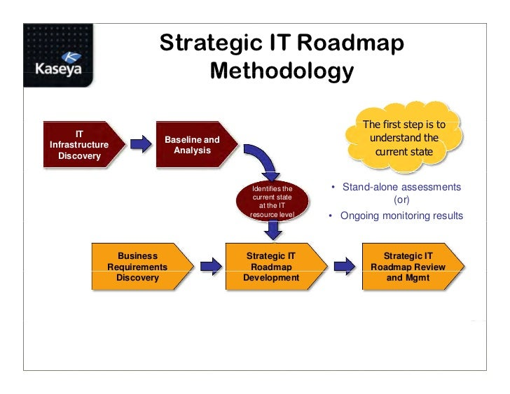 Msp best practice using service blueprints and strategic it roadmaps malvernweather Images