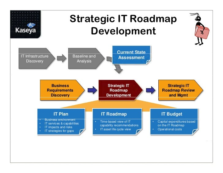 MSP Best Practice: Using Service Blueprints and Strategic IT Roadmaps…