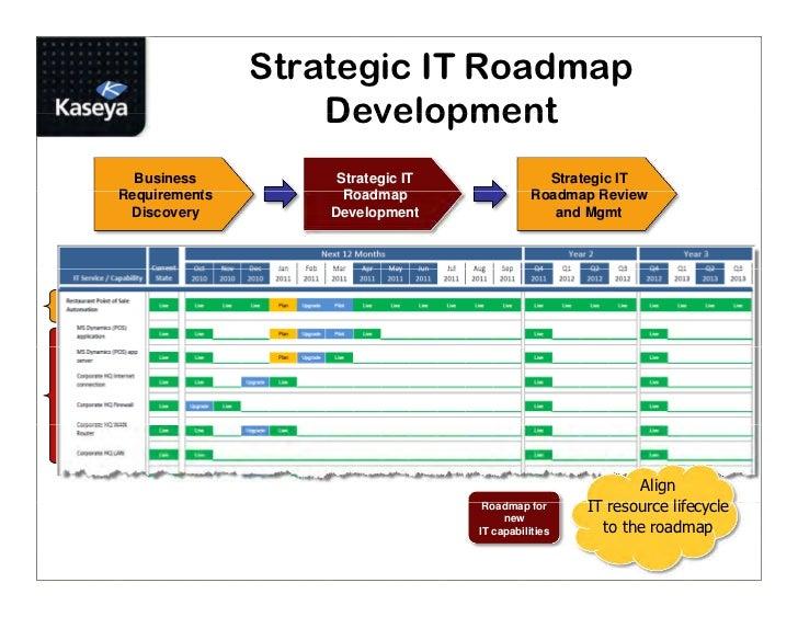 MSP Best Practice: Using Service Blueprints and Strategic IT Roadmaps…