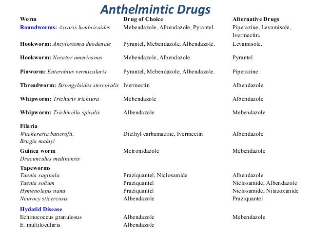 Anthelmintic drugs – Drug Classification Chart