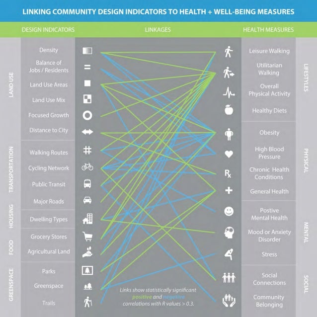 1 HEALTHY COMMUNITY DESIGN MEASURING INDICATORS OF COMMUNITY HEALTH + HOLISTIC WELL-BEING BASED ON FUTURE LAND USE + TRANS...