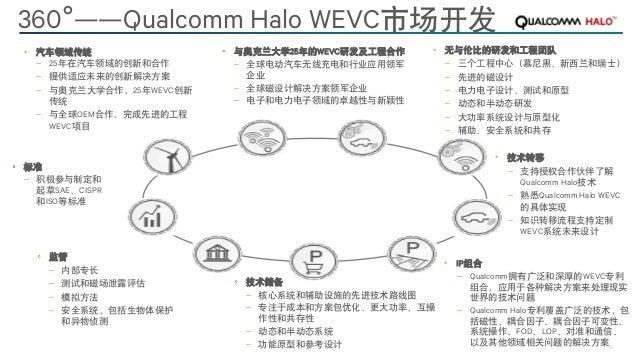 14Qualcomm Technologies, Inc. TM • 汽车领域传统 – 25年在汽车领域的创新和合作 – 提供适应未来的创新解决方案 – 与奥克兰大学合作,25年WEVC创新 传统 – 与全球OEM合作,完成先进的工程 WEVC...