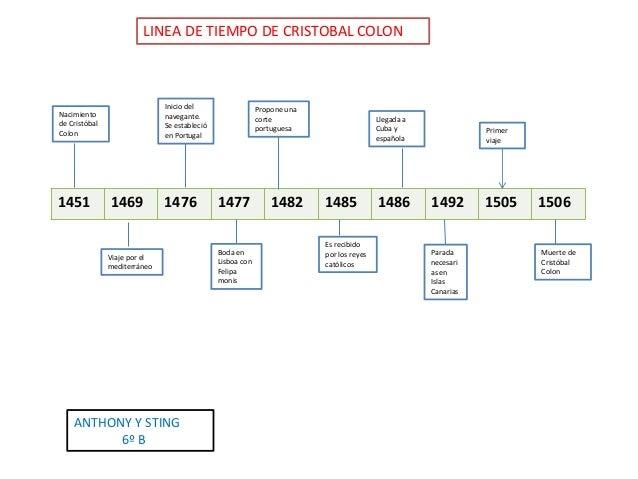 LINEA DE TIEMPO DE CRISTOBAL COLON  Inicio del navegante. Se estableció en Portugal  Nacimiento de Cristóbal Colon  1451  ...