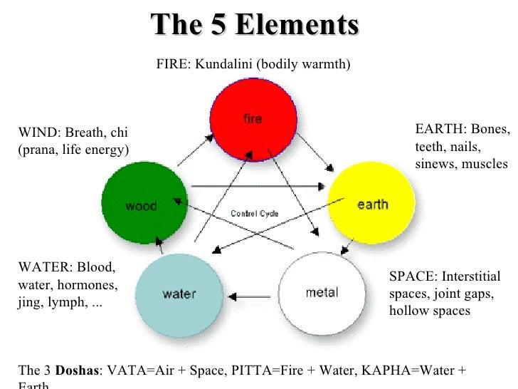 Anti aging presentation for Earth elements organics
