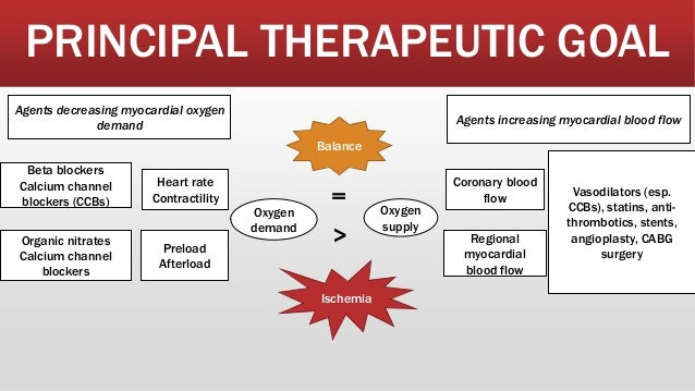 Anti anginal drugs, uses, mechanism of action, adverse effects