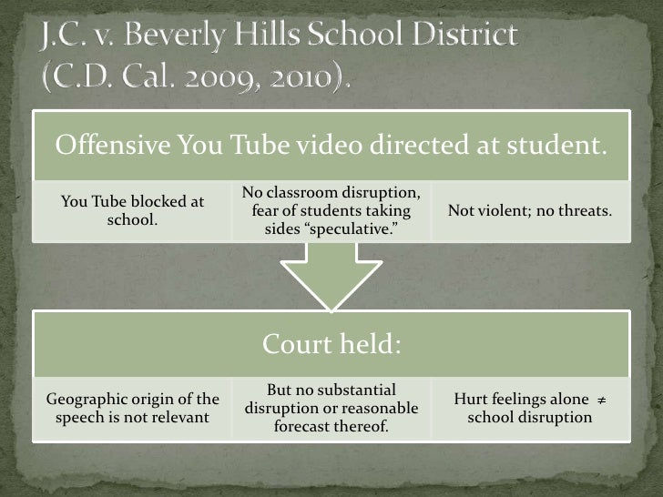 the legal process for reporting bullying in american school systems Eight million dollar settlements largest ever reported child abuse by school failure of mandated reporting by school all school employees who work with children are 'mandated reporters' with a legal duty to report any suspicions of abuse to police or child protective services immediately.