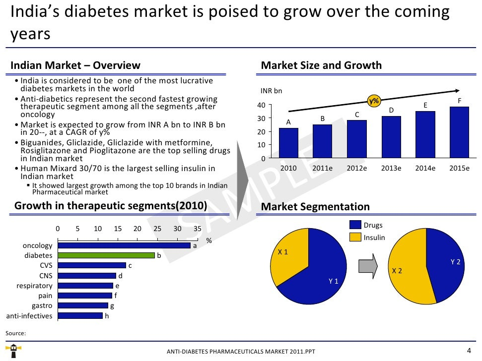 Anti Diabetic Pharmaceuticals Market In India Sample