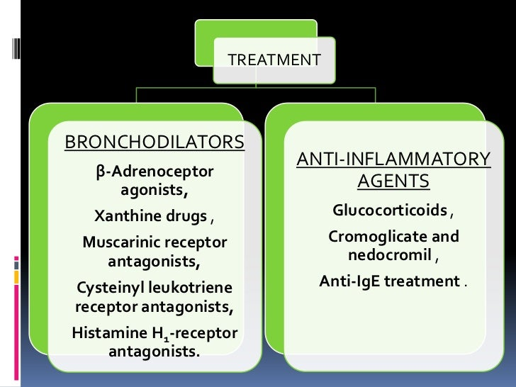 TREATMENTBRONCHODILATORS                             ANTI-INFLAMMATORY   β-Adrenoceptor      agonists,                    ...
