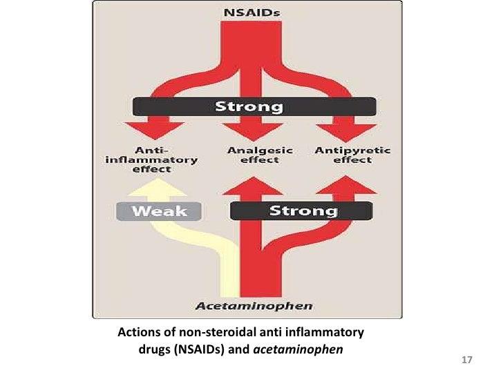 Is Tylenol An Nsaid