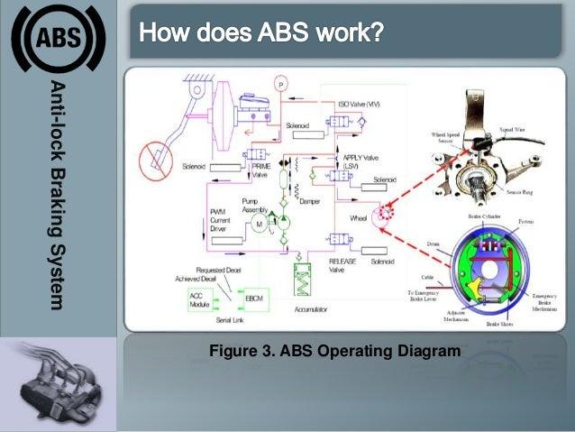 antilock braking system abs 20 638?cb=1402714026 anti lock braking system (abs) bosch 5.3 abs wiring diagram at nearapp.co