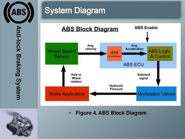 abs brake system diagram house wiring diagram symbols u2022 rh maxturner co