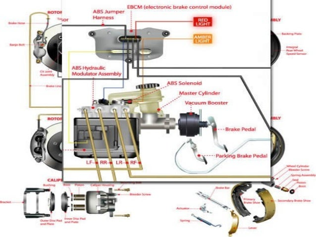 anti lock braking system ´antilock braking systemµ-alok ranjan me 3rd year introduction an anti-lock braking system (abs) is a safety system on motor vehicles which prevents the wheels from locking while braking.