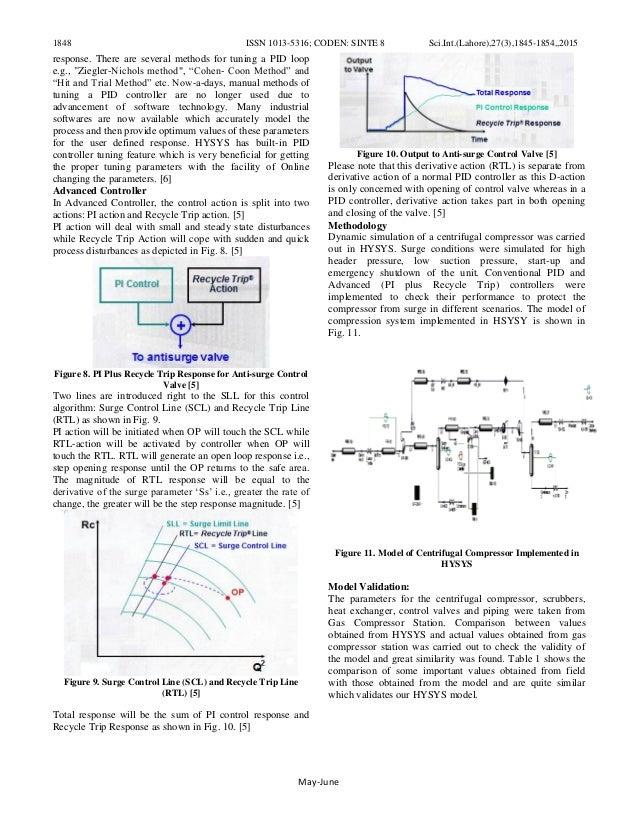 Advanced Anti surge Control System for Turbine Driven