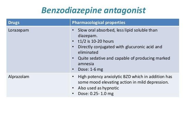 Sedating anxiolytic medications agents