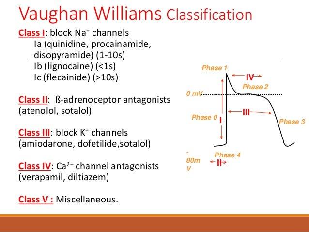 Cardizem Medication Class