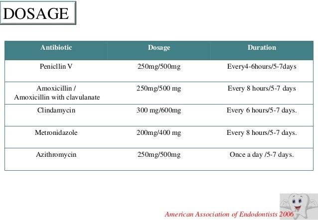 dosage for amoxicillin 500mg