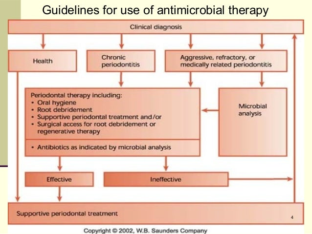 common antibiotics used in periodontal therapy easy approach for t rh slideshare net guidelines for periodontal therapy 2017 clinical guidelines for periodontal therapy