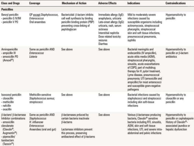 Classification of Antibiotics (with Functions and Side ...