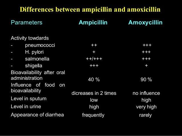 Amoxicillin Ampicillin Spectrum
