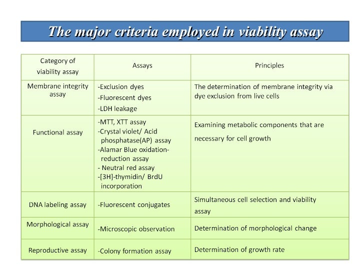 Anticancer activity phd thesis