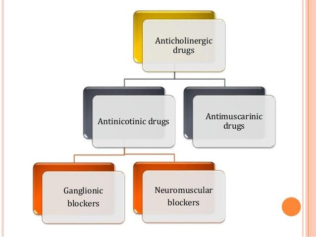 Anticholinergic drugs Antinicotinic drugs Ganglionic blockers Neuromuscular blockers Antimuscarinic drugs