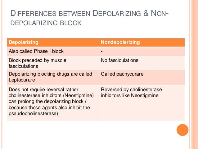 FACTORS PROLONGING THE NEUROMUSCULAR BLOCAKDE  Neonates  Old age  Obesity  Hepatic disease (both depolarizer & NMDR) ...