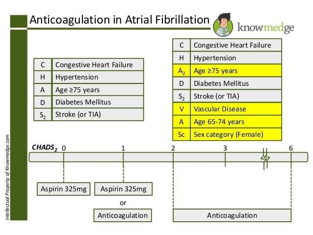 IntellectualPropertyofKnowmedge.com Anticoagulation in Atrial Fibrillation C H A D S2 Congestive Heart Failure Hypertensio...