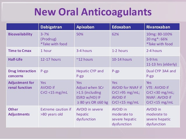 Anticoagulation Pharmacology